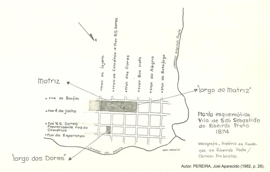 Vila de São Sebastião do Ribeirão Preto (1874).